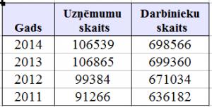 uznemumi_darbinieki_2011-2014