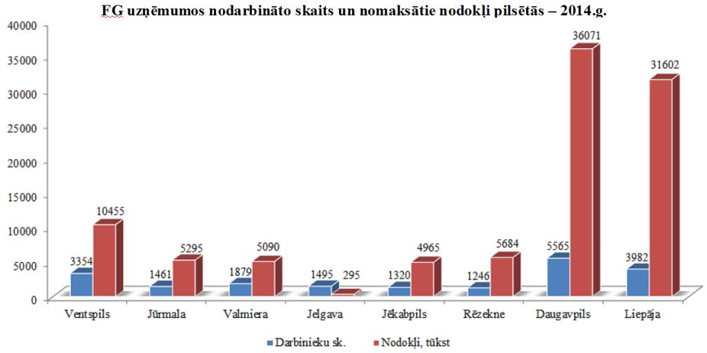 FG_nodarbinatie_nodokli_pilsetaas_graf