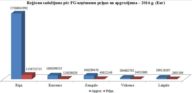 FG_regionu_sadal_pec_pelnas_apgroz