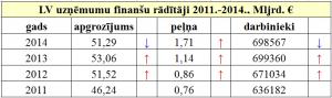 LV_uzn_fin_raad_2011-2014
