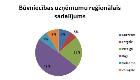 Būvniecības reģionālais sadalījums