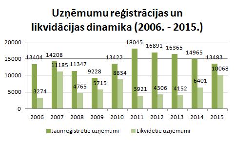 2015.gadā reģistrētie un likvidētie uzņēmumi