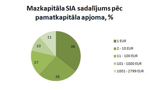 Mazkapitāla SIA pamatkapitāls