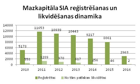 Mazkapitāla SIA reģistrēšanas dinamika