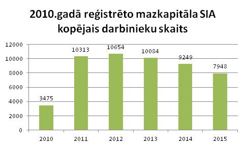 Pirmo mazkapitāla SIA kopējais darbinieku skaits