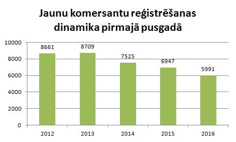 Jaunu uzņēmumu reģistrēšanas dinamika pirmajā pusgadā