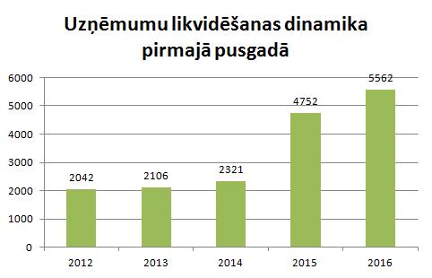 Uzņēmumu likvidēšanas dinamika 2016.gada pirmajā pusgadā