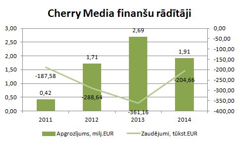 Cherry Media finanšu rādītāji