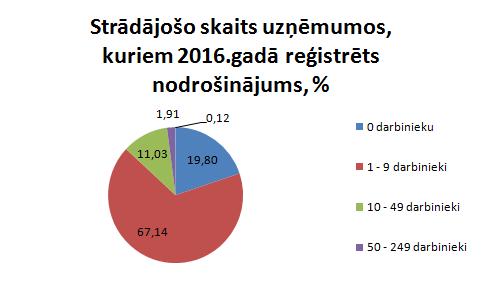 Darbinieku skaits uzņēmumos, kuriem reģistrēti nodrošinājumi