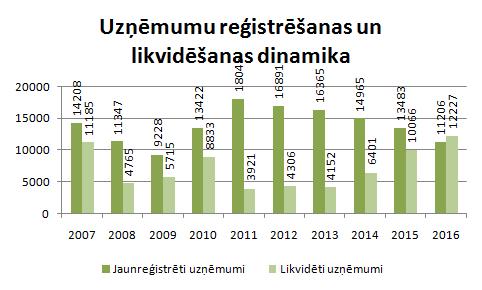 Jaunu uzņēmumu reģistrēšana 2016.gadā