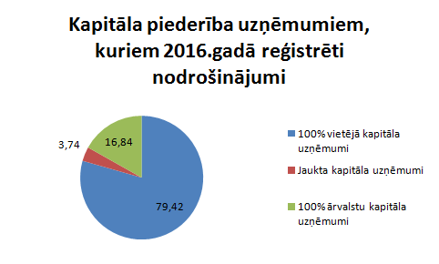 kapitala-piederiba-nodrosinajumi