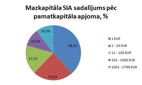 Mazkapitāla SIA 2016.gadā