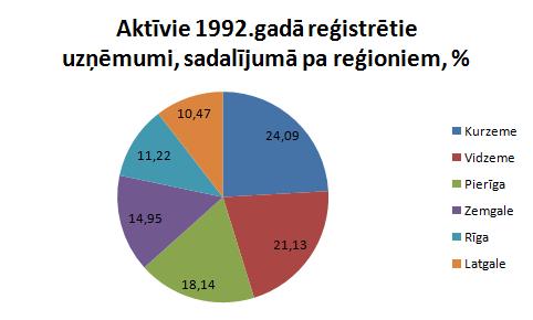 1992.gadā reģistrētie uzņēmumi