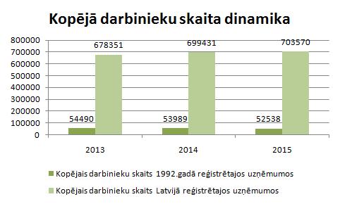1992.gadā reģistrēto uzņēmumu nodarbināto skaits