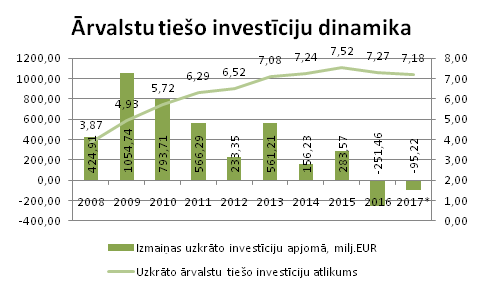 investiciju-dinamika