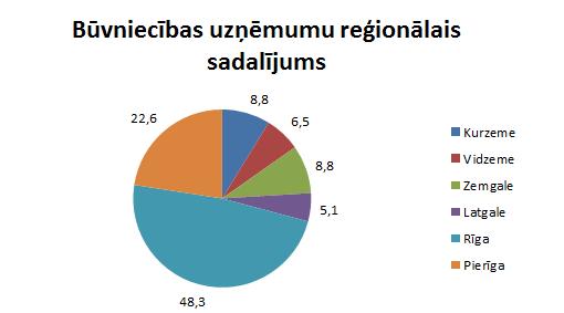 regionalais-sadalijums